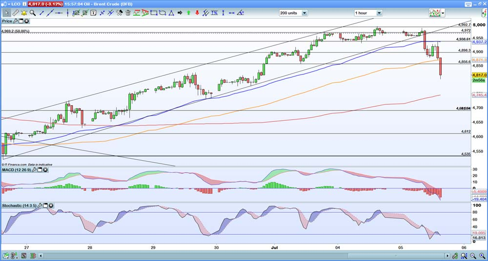 Brent hourly chart