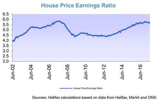 House price-to-earning ratio