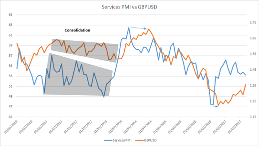 PMI vs GBP/USD