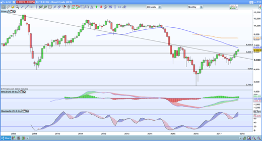 Brent monthly chart