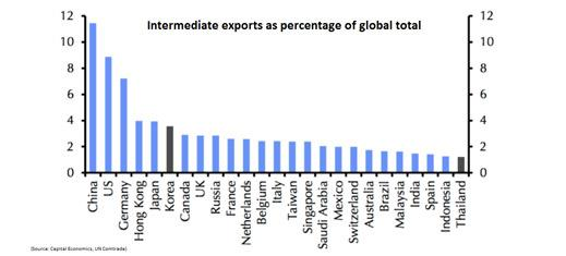 Exports chart