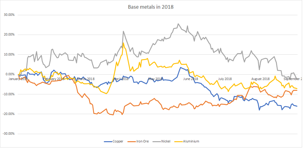 Base metals in 2018