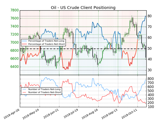 WTI sentiment