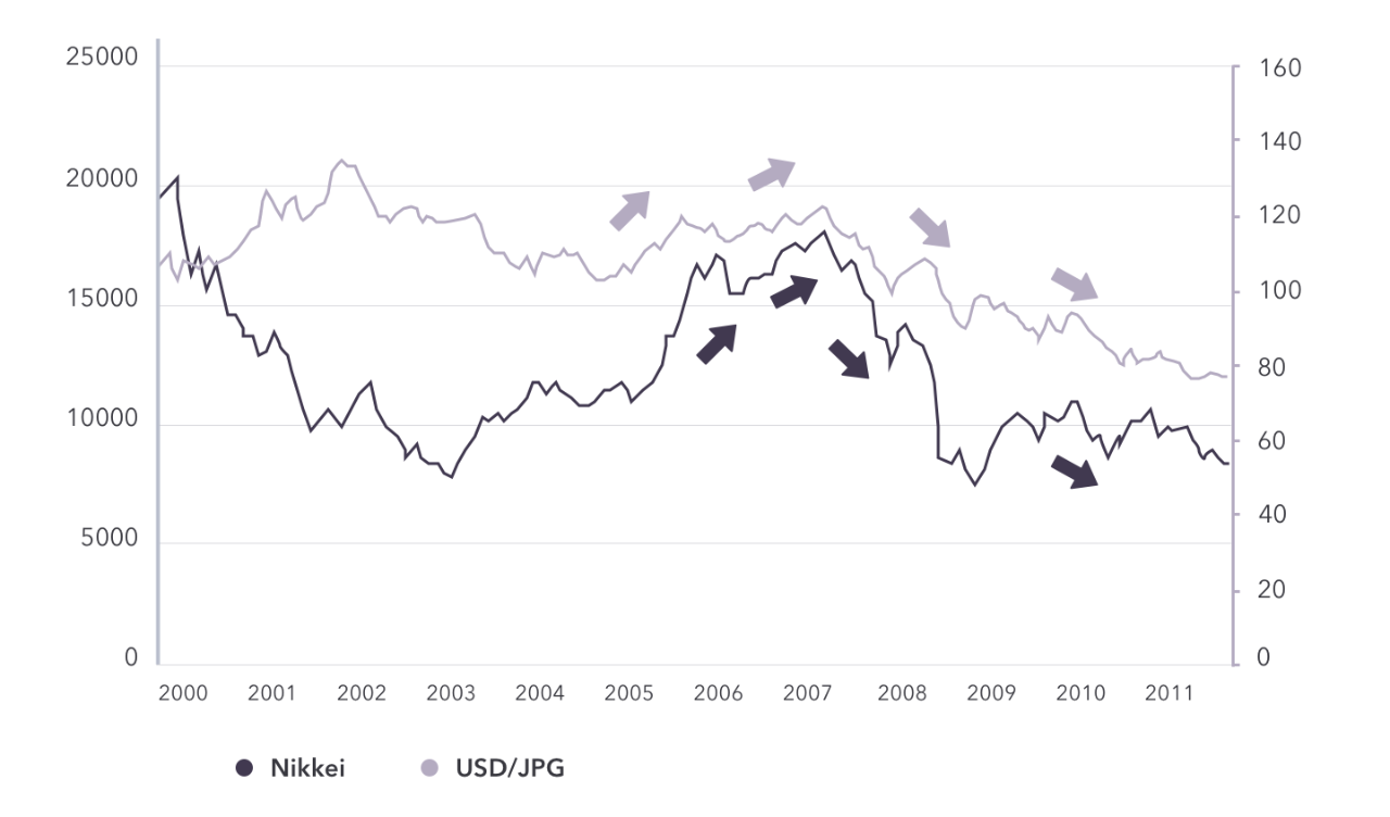 Nikkei and USD/JPY relationship chart