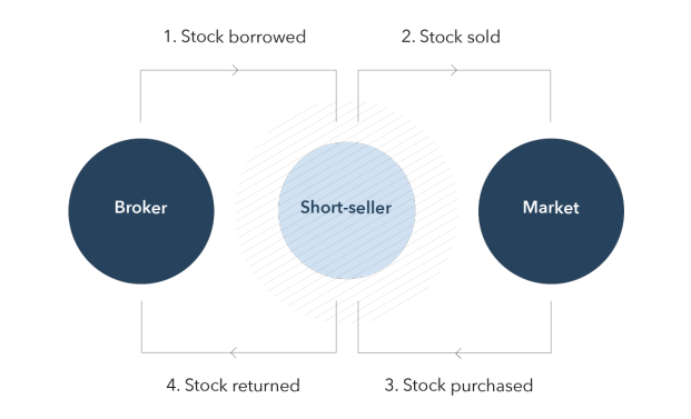 How Do You Short !   A Stock Learn With Examples Ig Za -