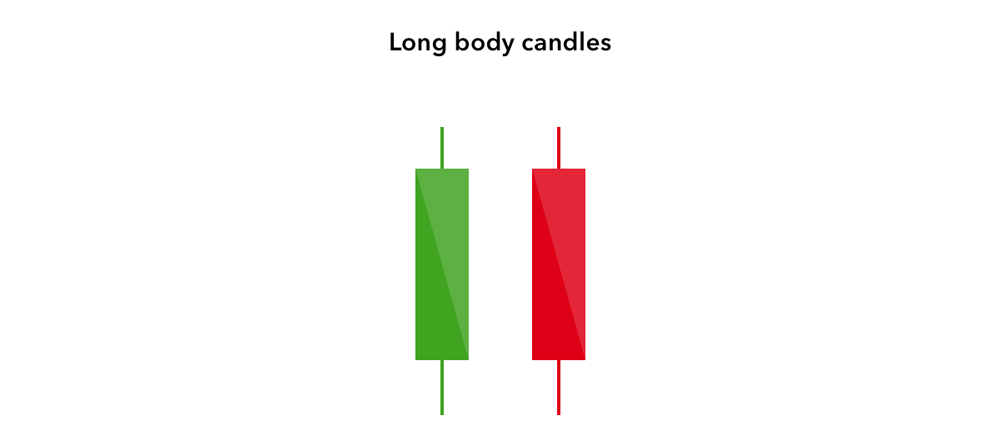 Long candlesticks with short wicks