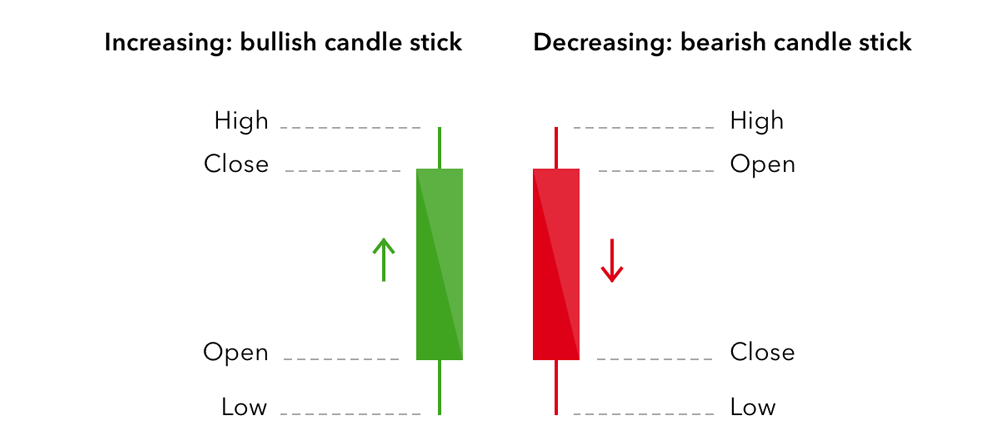 Candlesticks with price labels