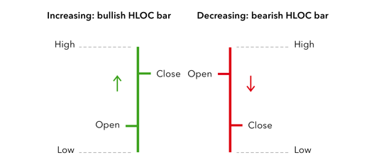 Green and red HLOC bars