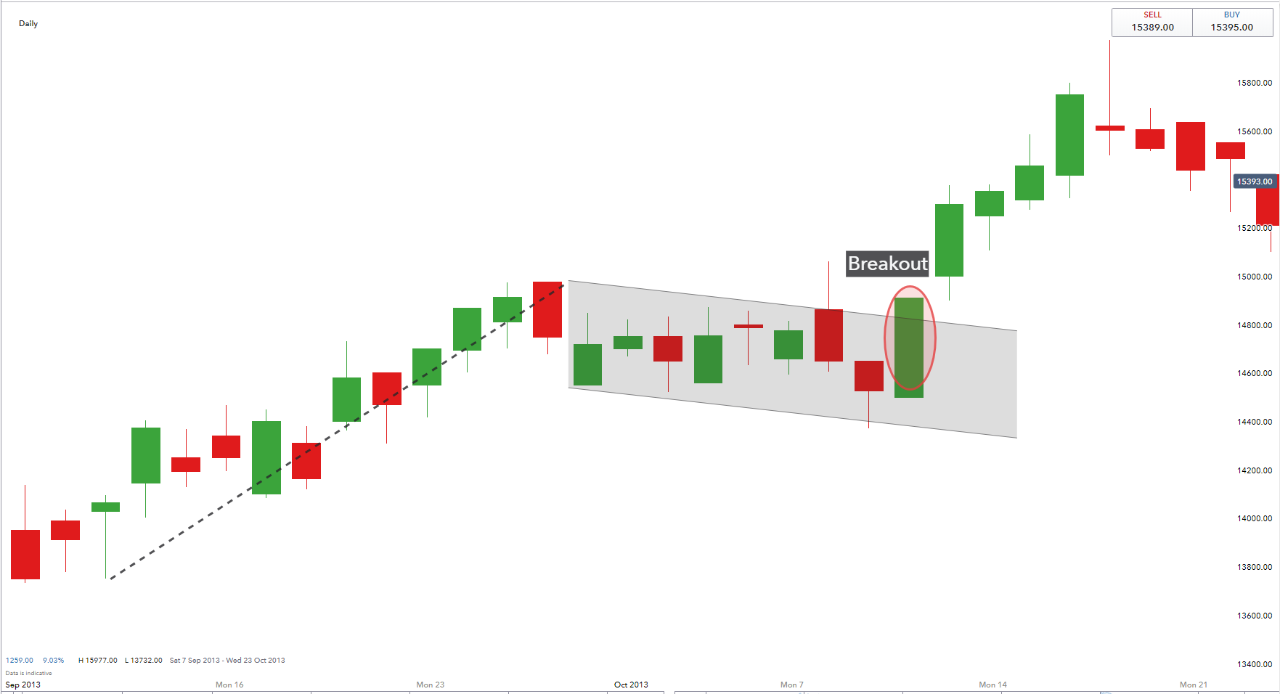 Bullish flag formation breakout