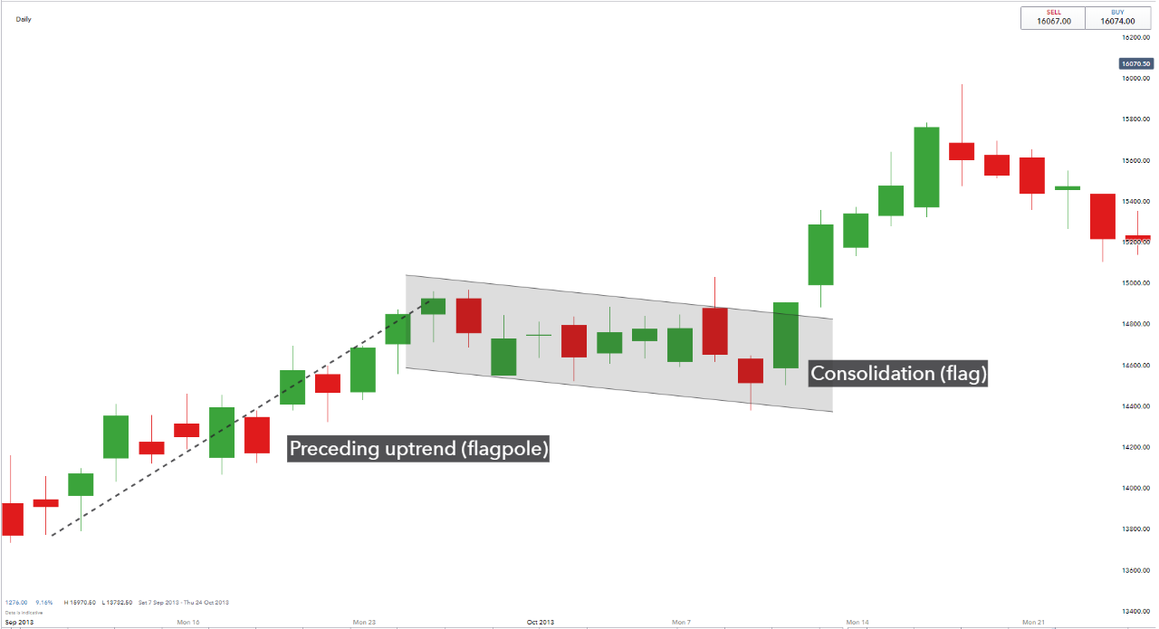 Bullish flag formation 1