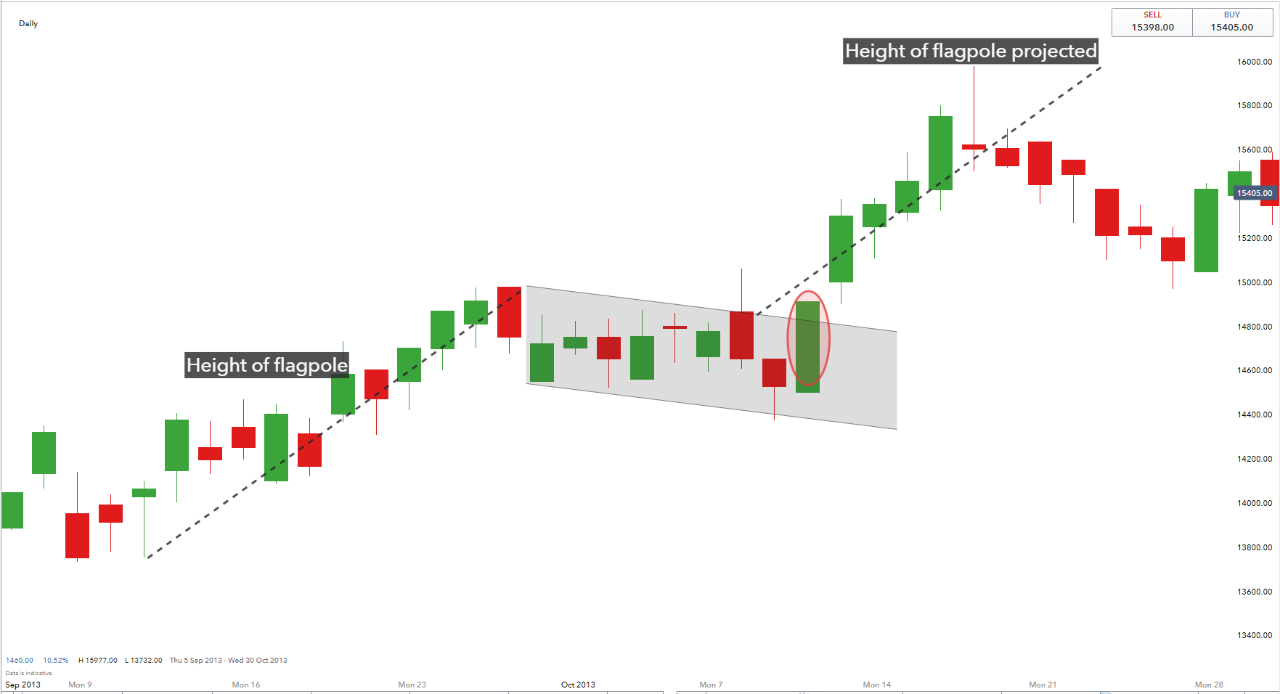 Bullish flag formation 2