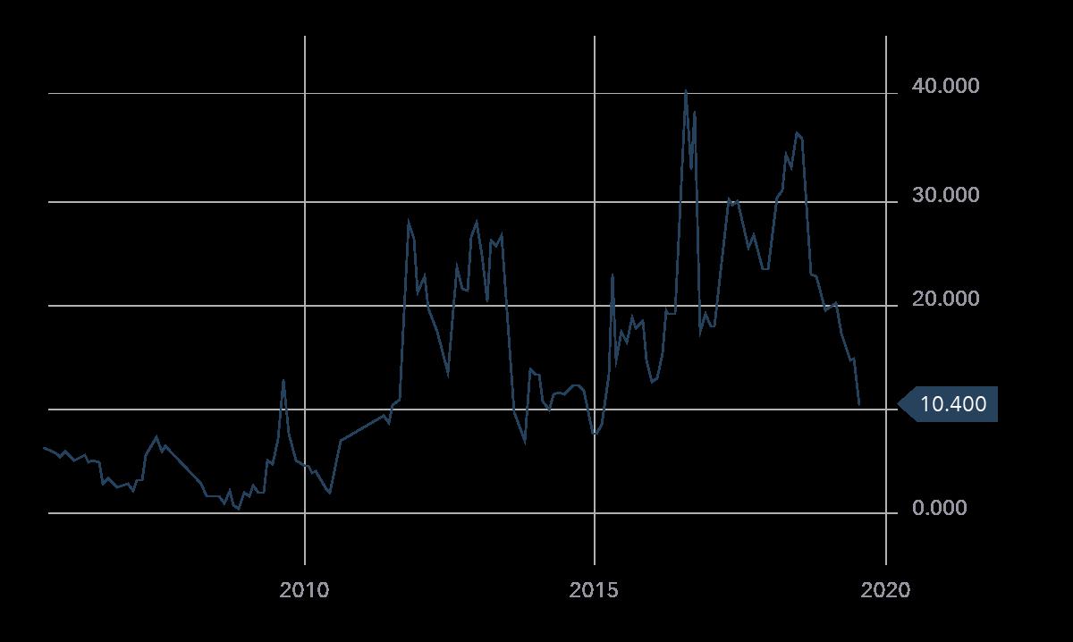 Ig markets trading strategies