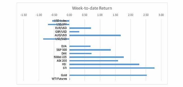 Week to date return