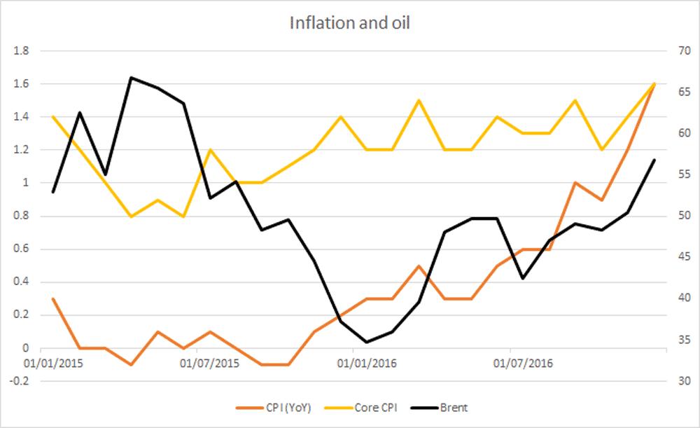 egypts headline inflation surges - 1000×611