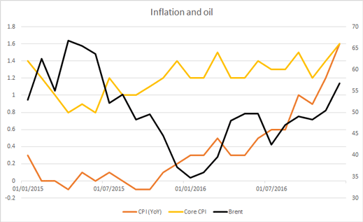 inflation and oil