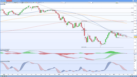 GBP/JPY weekly price chart