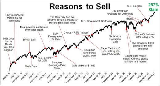 S&P 500 'reasons to sell' chart