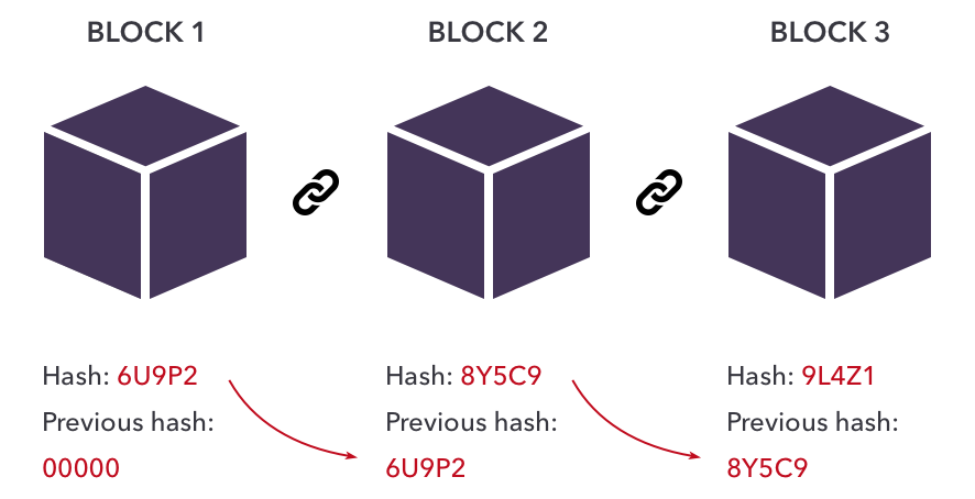 Example blockchain