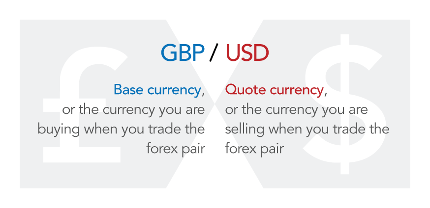 Forex Trading What Is It And How Does Work Ig South