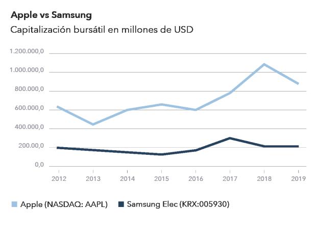 Las Acciones De Samsung Vs Apple La Batalla En Términos Del