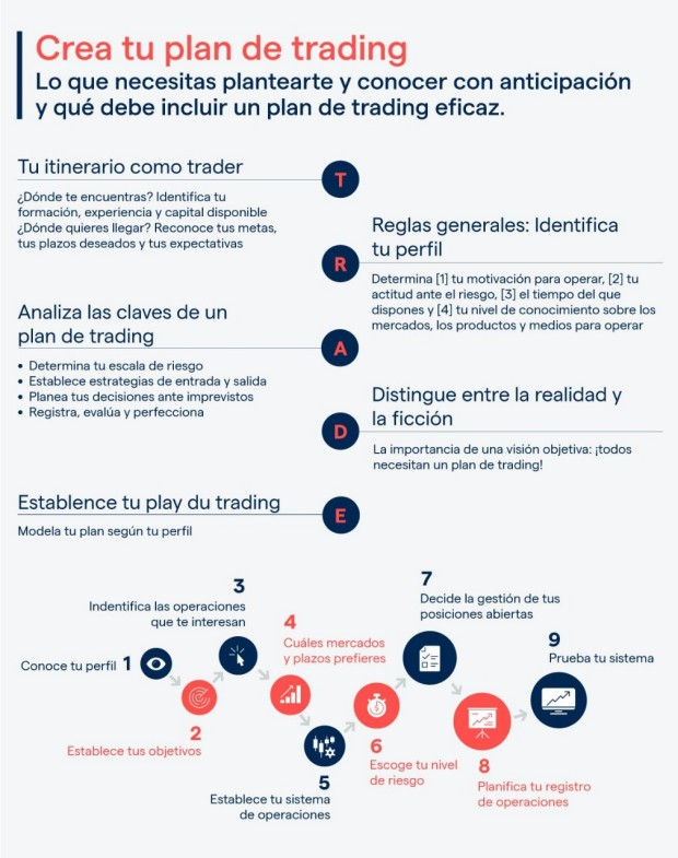 Qué es un plan de trading