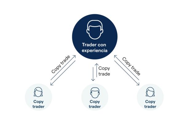 eToro Erfahrungen – Wie schlägt sich der beliebte Social Trading Broker in unserem Test?