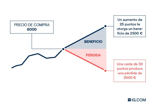 cfd vs futuros investimento em criptomoeda apoiada em ouro