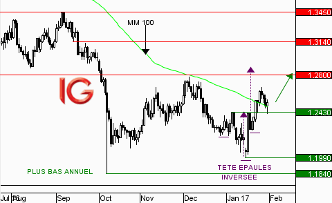 GBP/USD : un pull-back sur le support