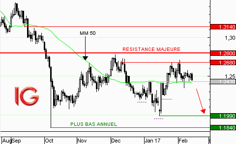 GBP/USD : phase de correction repoussée