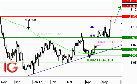 EUR/USD : en direction de 1,1300$ ?