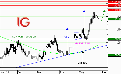EUR/USD : phase de consolidation