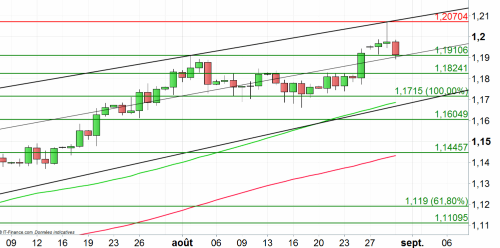 EUR/USD : rebond technique en vue
