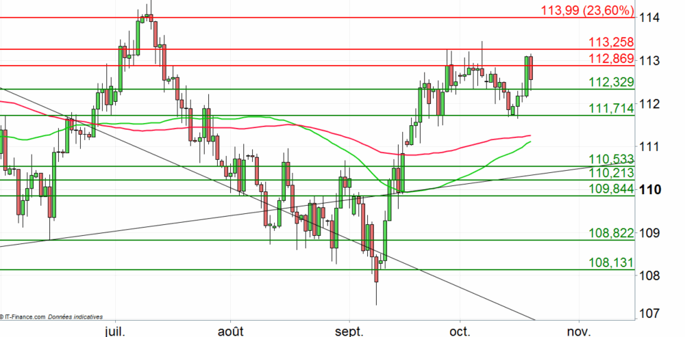 USD/JPY : le yen se renforce