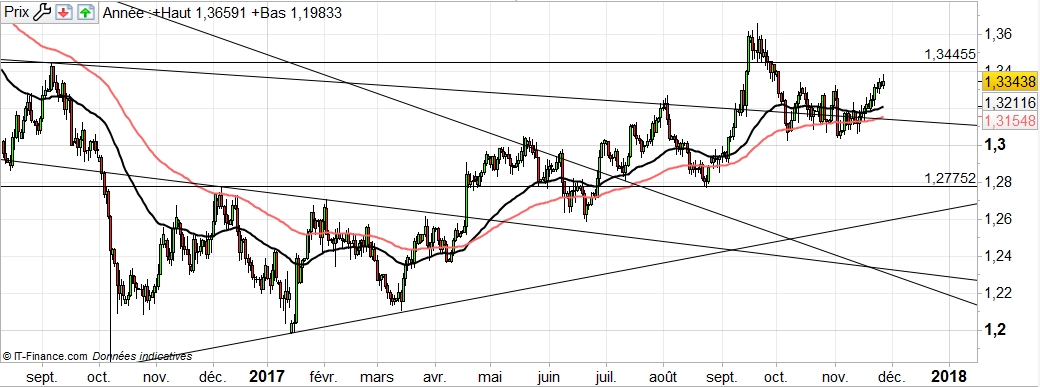 GBP/USD : la reprise de la livre se poursuit