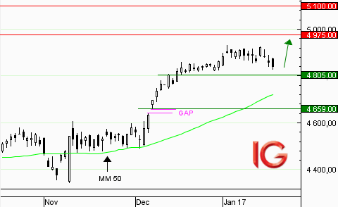 CAC 40 : retour progressif sur le support à 4805 points