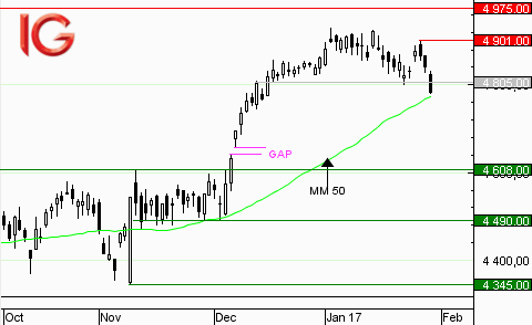 CAC 40 : support à 4805 points atteint