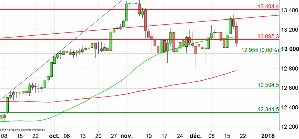 DAX 30 : poursuite de la correction