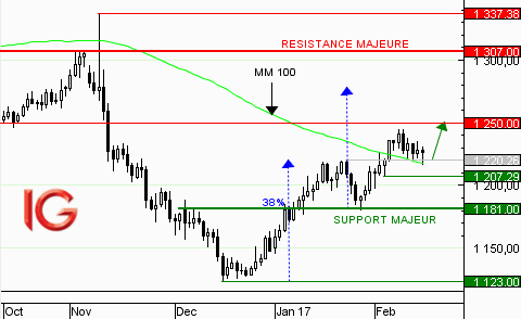 Cours de l'Or : phase de consolidation