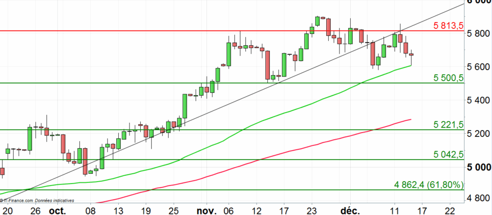 WTI : poursuite de la correction