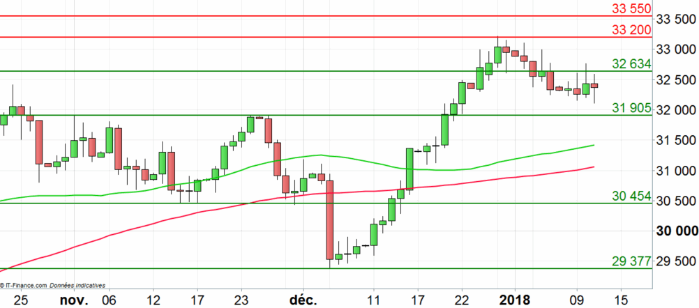 Cours du cuivre : possible poursuite de la correction