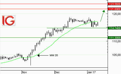 USD/JPY : consolidation baissière