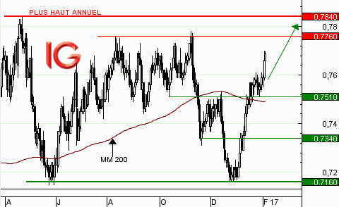 AUD/USD : en direction de 0,7760$