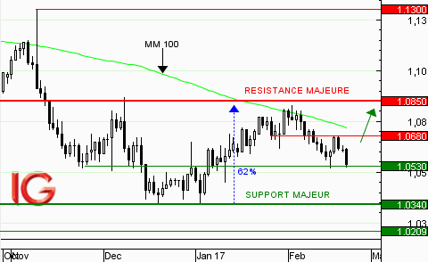 EUR/USD : retour sur le support à 1,0530