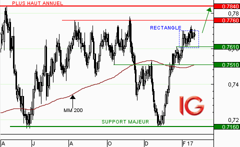 AUD/USD : consolidation toujours en cours