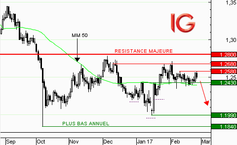 GBP/USD : la consolidation continue