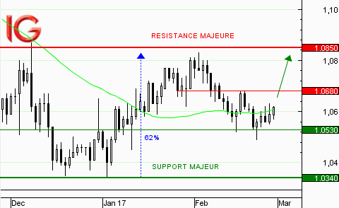 EUR/USD : rebond sur le support à 1,0530