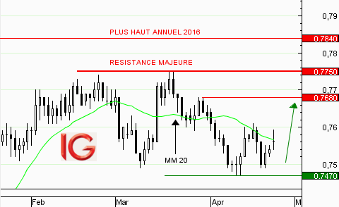 AUD/USD : rebond sur la zone de support à 0,7470$