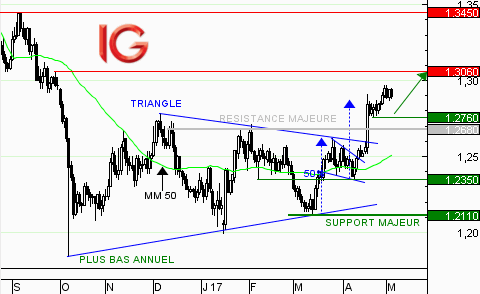 GBP/USD : confirmation d'un signal de force
