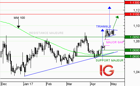 EUR/USD : consolidation au sein d'un triangle