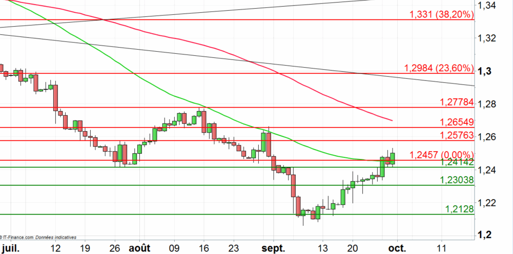 USD/CAD : probable poursuite du rebond